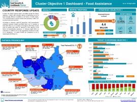 FSL Cluster objective 1 DashBoard - Food Assistance: April
