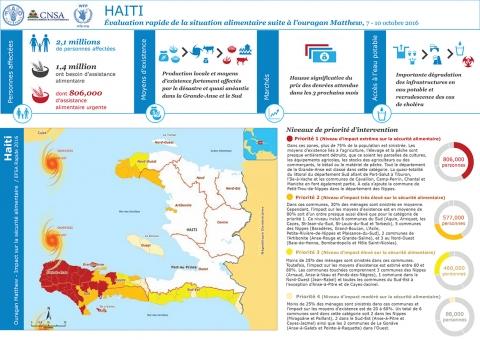 Paras Haitin dating Website